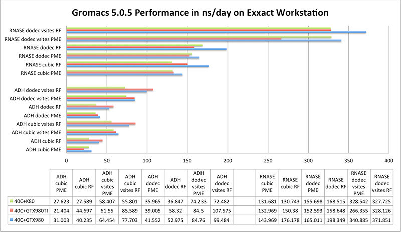 gromacs performance chart