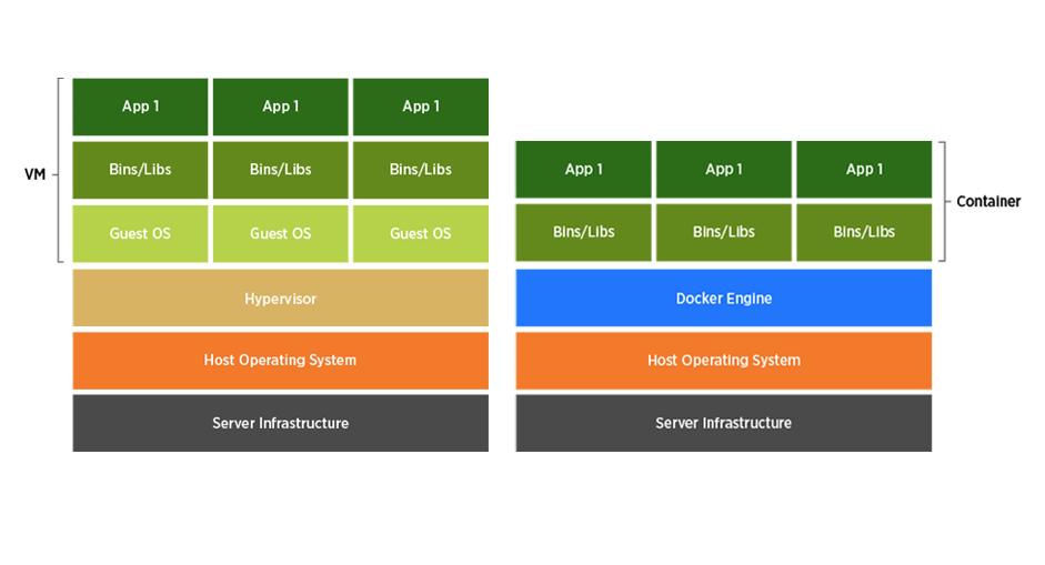 Deep Learning Software - Docker | Exxact
