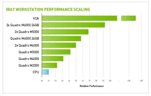 NVIDIA Iray Performance Chart